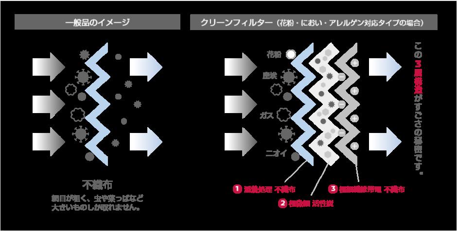 クリーンフィルター(花粉・におい・アレルゲン対応タイプ)